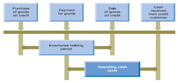 2079_Operating Cash Cycle Homework Help.jpg